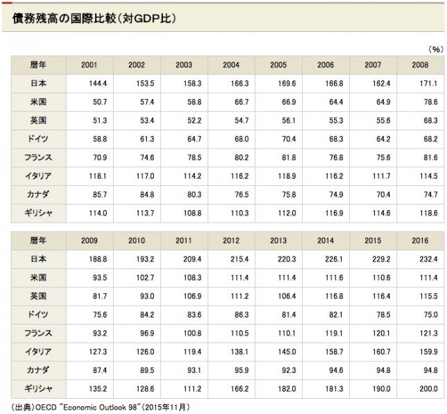 債務残高の国際比較(対GDP比)数値