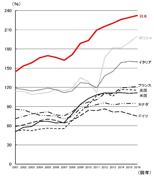 債務残高の国際比較(対GDP比)
