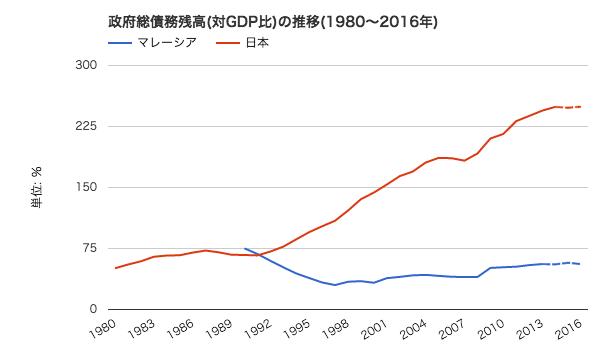 国債比率比較