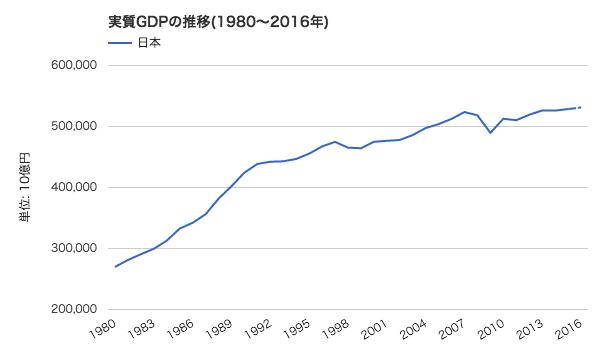 日本の実質GDPの推移(1980~2016年)